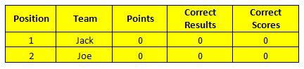 Football Predictions Table